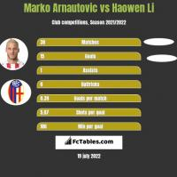 Marko Arnautovic vs Haowen Li h2h player stats