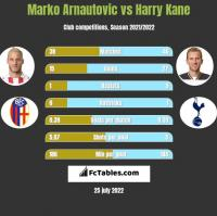 Marko Arnautovic vs Harry Kane h2h player stats