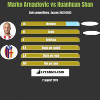 Marko Arnautovic vs Huanhuan Shan h2h player stats