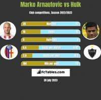 Marko Arnautovic vs Hulk h2h player stats