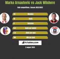 Marko Arnautovic vs Jack Wilshere h2h player stats