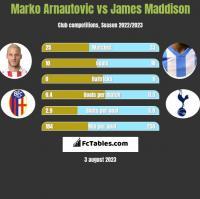 Marko Arnautovic vs James Maddison h2h player stats