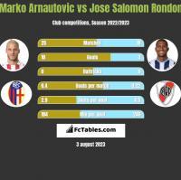 Marko Arnautovic vs Jose Salomon Rondon h2h player stats