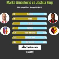 Marko Arnautovic vs Joshua King h2h player stats