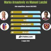 Marko Arnautovic vs Manuel Lanzini h2h player stats