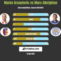 Marko Arnautovic vs Marc Albrighton h2h player stats