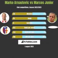 Marko Arnautovic vs Marcos Junior h2h player stats