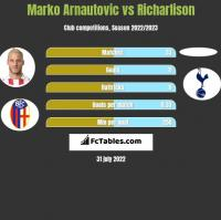 Marko Arnautovic vs Richarlison h2h player stats