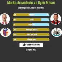 Marko Arnautovic vs Ryan Fraser h2h player stats
