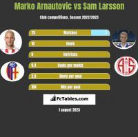 Marko Arnautovic vs Sam Larsson h2h player stats