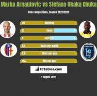 Marko Arnautovic vs Stefano Okaka Chuka h2h player stats