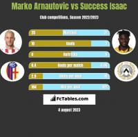 Marko Arnautovic vs Success Isaac h2h player stats