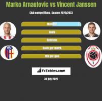 Marko Arnautovic vs Vincent Janssen h2h player stats