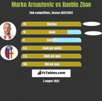 Marko Arnautovic vs Xuebin Zhao h2h player stats