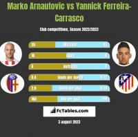 Marko Arnautovic vs Yannick Ferreira-Carrasco h2h player stats