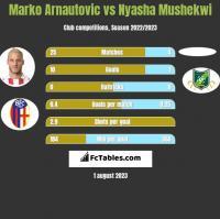 Marko Arnautovic vs Nyasha Mushekwi h2h player stats