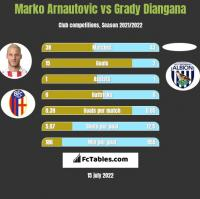 Marko Arnautovic vs Grady Diangana h2h player stats