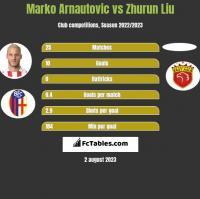 Marko Arnautovic vs Zhurun Liu h2h player stats