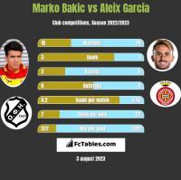 Marko Bakic vs Aleix Garcia h2h player stats