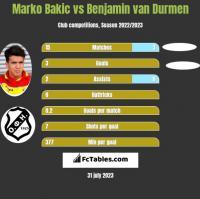 Marko Bakic vs Benjamin van Durmen h2h player stats