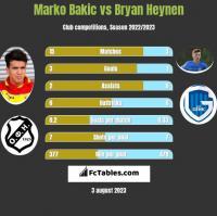 Marko Bakic vs Bryan Heynen h2h player stats