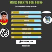 Marko Bakic vs Deni Hocko h2h player stats