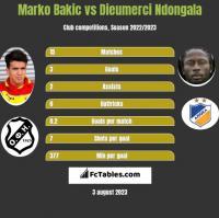 Marko Bakic vs Dieumerci Ndongala h2h player stats