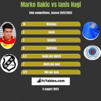 Marko Bakic vs Ianis Hagi h2h player stats