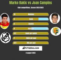 Marko Bakic vs Joan Campins h2h player stats
