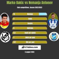 Marko Bakic vs Nemanja Antonov h2h player stats