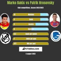 Marko Bakic vs Patrik Hrosovsky h2h player stats