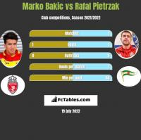 Marko Bakic vs Rafal Pietrzak h2h player stats