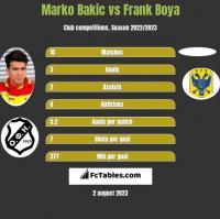 Marko Bakic vs Frank Boya h2h player stats