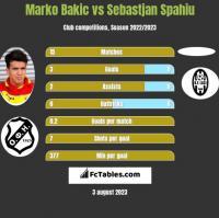 Marko Bakic vs Sebastjan Spahiu h2h player stats