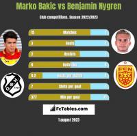 Marko Bakic vs Benjamin Nygren h2h player stats