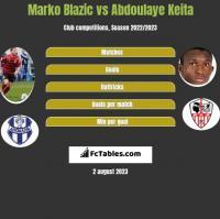 Marko Blazic vs Abdoulaye Keita h2h player stats