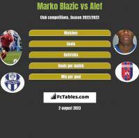 Marko Blazic vs Alef h2h player stats