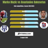 Marko Blazic vs Anastasios Bakesetas h2h player stats