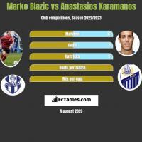 Marko Blazic vs Anastasios Karamanos h2h player stats