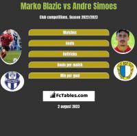 Marko Blazic vs Andre Simoes h2h player stats