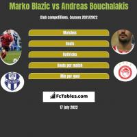 Marko Blazic vs Andreas Bouchalakis h2h player stats