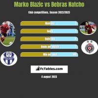 Marko Blazic vs Bebras Natcho h2h player stats