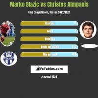 Marko Blazic vs Christos Almpanis h2h player stats