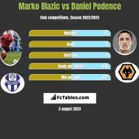 Marko Blazic vs Daniel Podence h2h player stats