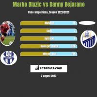Marko Blazic vs Danny Bejarano h2h player stats