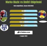 Marko Blazic vs Dmitri Chigrinski h2h player stats