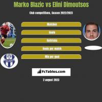 Marko Blazic vs Elini Dimoutsos h2h player stats