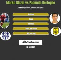 Marko Blazic vs Facundo Bertoglio h2h player stats