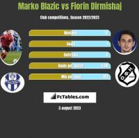 Marko Blazic vs Fiorin Dirmishaj h2h player stats