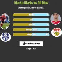 Marko Blazic vs Gil Dias h2h player stats